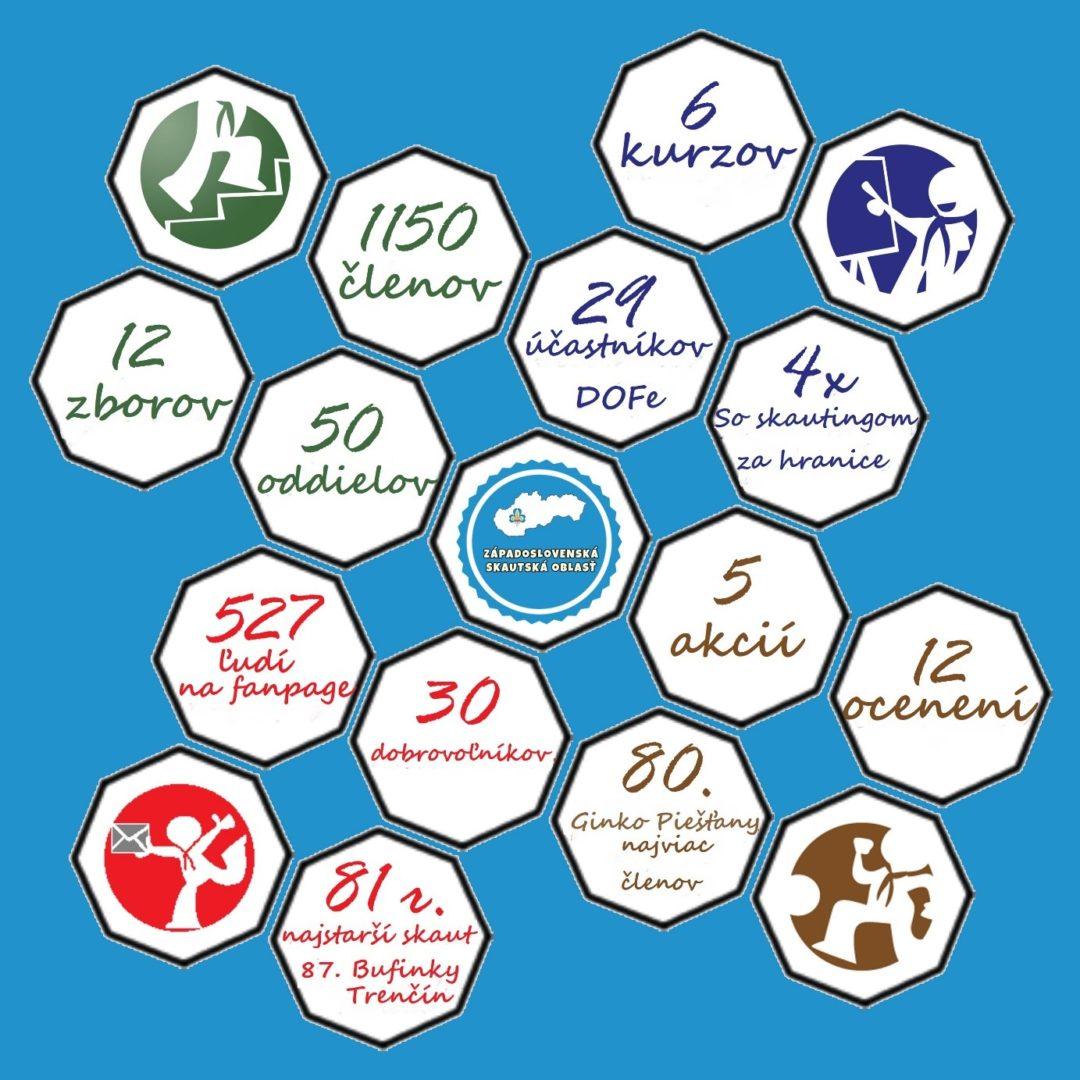 Vedeli ste , že Západoslovenská skautská oblasť oslavuje druhý rok jej existencie?